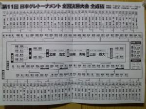 日本グレ、全成績